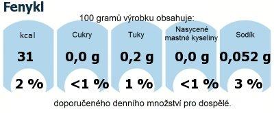 DDM (GDA) - doporučené denní množství energie a živin pro průměrného člověka (denní příjem 2000 kcal): Fenykl