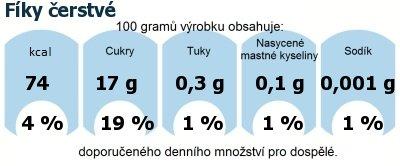 DDM (GDA) - doporučené denní množství energie a živin pro průměrného člověka (denní příjem 2000 kcal): Fíky čerstvé