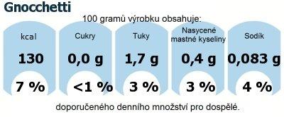 DDM (GDA) - doporučené denní množství energie a živin pro průměrného člověka (denní příjem 2000 kcal): Gnocchetti