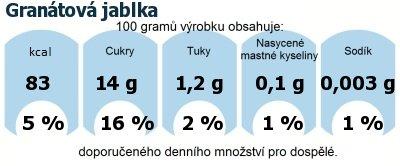 DDM (GDA) - doporučené denní množství energie a živin pro průměrného člověka (denní příjem 2000 kcal): Granátová jablka