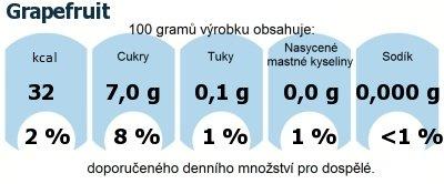 DDM (GDA) - doporučené denní množství energie a živin pro průměrného člověka (denní příjem 2000 kcal): Grapefruit