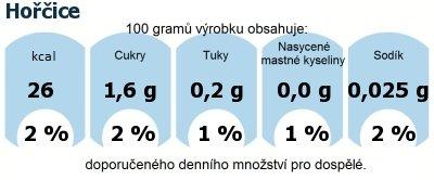 DDM (GDA) - doporučené denní množství energie a živin pro průměrného člověka (denní příjem 2000 kcal): Hořčice