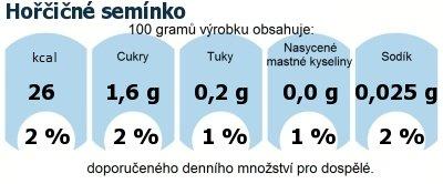 DDM (GDA) - doporučené denní množství energie a živin pro průměrného člověka (denní příjem 2000 kcal): Hořčičné semínko