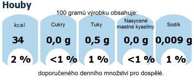 DDM (GDA) - doporučené denní množství energie a živin pro průměrného člověka (denní příjem 2000 kcal): Houby