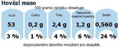 DDM (GDA) - doporučené denní množství energie a živin pro průměrného člověka (denní příjem 2000 kcal): Hovězí maso