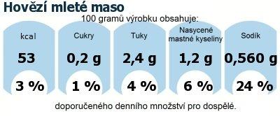 DDM (GDA) - doporučené denní množství energie a živin pro průměrného člověka (denní příjem 2000 kcal): Hovězí mleté maso
