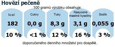 DDM (GDA) - doporučené denní množství energie a živin pro průměrného člověka (denní příjem 2000 kcal): Hovězí pečeně