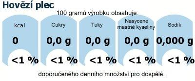 DDM (GDA) - doporučené denní množství energie a živin pro průměrného člověka (denní příjem 2000 kcal): Hovězí plec