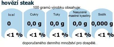 DDM (GDA) - doporučené denní množství energie a živin pro průměrného člověka (denní příjem 2000 kcal): hovězí steak