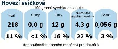 DDM (GDA) - doporučené denní množství energie a živin pro průměrného člověka (denní příjem 2000 kcal): Hovězí svíčková