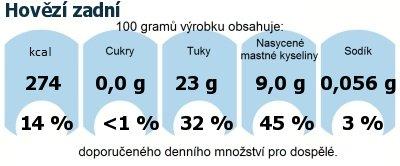 DDM (GDA) - doporučené denní množství energie a živin pro průměrného člověka (denní příjem 2000 kcal): Hovězí zadní