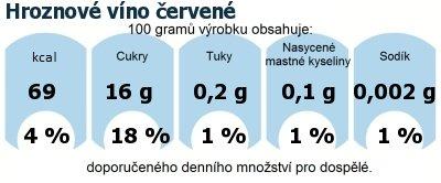 DDM (GDA) - doporučené denní množství energie a živin pro průměrného člověka (denní příjem 2000 kcal): Hroznové víno červené