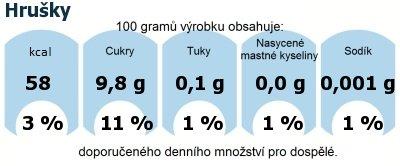 DDM (GDA) - doporučené denní množství energie a živin pro průměrného člověka (denní příjem 2000 kcal): Hrušky