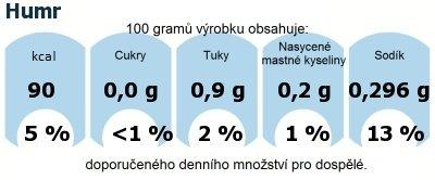 DDM (GDA) - doporučené denní množství energie a živin pro průměrného člověka (denní příjem 2000 kcal): Humr