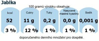 DDM (GDA) - doporučené denní množství energie a živin pro průměrného člověka (denní příjem 2000 kcal): Jablka