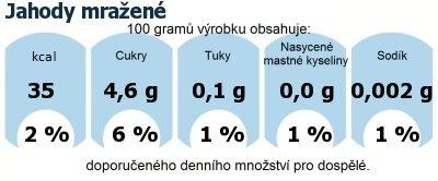 DDM (GDA) - doporučené denní množství energie a živin pro průměrného člověka (denní příjem 2000 kcal): Jahody mražené