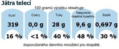 DDM (GDA) - doporučené denní množství energie a živin pro průměrného člověka (denní příjem 2000 kcal): Játra telecí