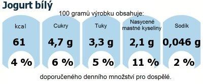 DDM (GDA) - doporučené denní množství energie a živin pro průměrného člověka (denní příjem 2000 kcal): Jogurt bílý