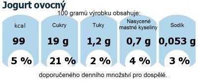 DDM (GDA) - doporučené denní množství energie a živin pro průměrného člověka (denní příjem 2000 kcal): Jogurt ovocný