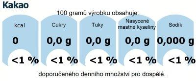 DDM (GDA) - doporučené denní množství energie a živin pro průměrného člověka (denní příjem 2000 kcal): Kakao