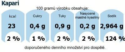 DDM (GDA) - doporučené denní množství energie a živin pro průměrného člověka (denní příjem 2000 kcal): Kapari