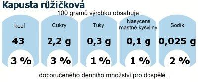 DDM (GDA) - doporučené denní množství energie a živin pro průměrného člověka (denní příjem 2000 kcal): Kapusta růžičková