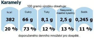 DDM (GDA) - doporučené denní množství energie a živin pro průměrného člověka (denní příjem 2000 kcal): Karamely