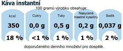 DDM (GDA) - doporučené denní množství energie a živin pro průměrného člověka (denní příjem 2000 kcal): Káva instantní