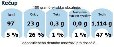 DDM (GDA) - doporučené denní množství energie a živin pro průměrného člověka (denní příjem 2000 kcal): Kečup