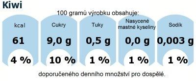 DDM (GDA) - doporučené denní množství energie a živin pro průměrného člověka (denní příjem 2000 kcal): Kiwi