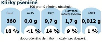 DDM (GDA) - doporučené denní množství energie a živin pro průměrného člověka (denní příjem 2000 kcal): Klíčky pšeničné