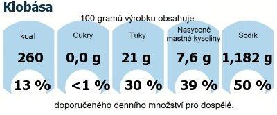 DDM (GDA) - doporučené denní množství energie a živin pro průměrného člověka (denní příjem 2000 kcal): Klobása