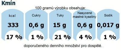 DDM (GDA) - doporučené denní množství energie a živin pro průměrného člověka (denní příjem 2000 kcal): Kmín