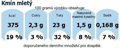 DDM (GDA) - doporučené denní množství energie a živin pro průměrného člověka (denní příjem 2000 kcal): Kmín mletý
