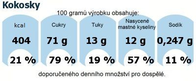 DDM (GDA) - doporučené denní množství energie a živin pro průměrného člověka (denní příjem 2000 kcal): Kokosky