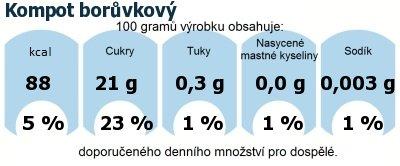 DDM (GDA) - doporučené denní množství energie a živin pro průměrného člověka (denní příjem 2000 kcal): Kompot borůvkový