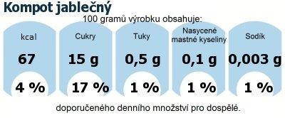DDM (GDA) - doporučené denní množství energie a živin pro průměrného člověka (denní příjem 2000 kcal): Kompot jablečný