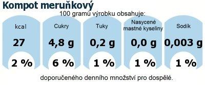 DDM (GDA) - doporučené denní množství energie a živin pro průměrného člověka (denní příjem 2000 kcal): Kompot meruňkový