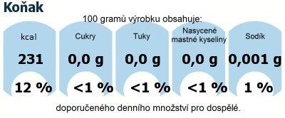 DDM (GDA) - doporučené denní množství energie a živin pro průměrného člověka (denní příjem 2000 kcal): Koňak