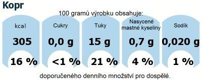 DDM (GDA) - doporučené denní množství energie a živin pro průměrného člověka (denní příjem 2000 kcal): Kopr