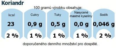 DDM (GDA) - doporučené denní množství energie a živin pro průměrného člověka (denní příjem 2000 kcal): Koriandr