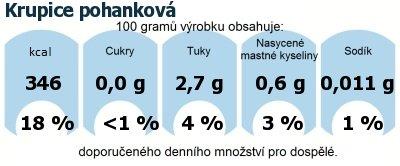 DDM (GDA) - doporučené denní množství energie a živin pro průměrného člověka (denní příjem 2000 kcal): Krupice pohanková