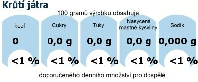 DDM (GDA) - doporučené denní množství energie a živin pro průměrného člověka (denní příjem 2000 kcal): Krůtí játra