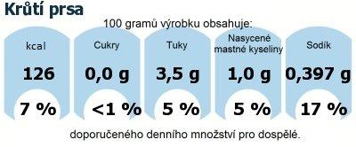 DDM (GDA) - doporučené denní množství energie a živin pro průměrného člověka (denní příjem 2000 kcal): Krůtí prsa