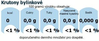 DDM (GDA) - doporučené denní množství energie a živin pro průměrného člověka (denní příjem 2000 kcal): Krutony bylinkové