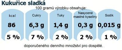 DDM (GDA) - doporučené denní množství energie a živin pro průměrného člověka (denní příjem 2000 kcal): Kukuřice sladká