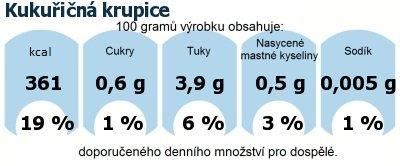 DDM (GDA) - doporučené denní množství energie a živin pro průměrného člověka (denní příjem 2000 kcal): Kukuřičná krupice
