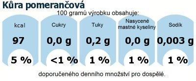 DDM (GDA) - doporučené denní množství energie a živin pro průměrného člověka (denní příjem 2000 kcal): Kůra pomerančová