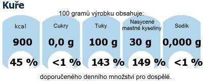 DDM (GDA) - doporučené denní množství energie a živin pro průměrného člověka (denní příjem 2000 kcal): Kuře