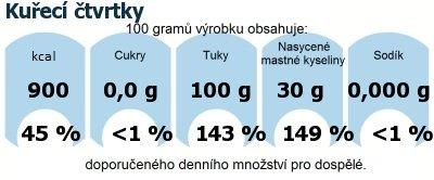 DDM (GDA) - doporučené denní množství energie a živin pro průměrného člověka (denní příjem 2000 kcal): Kuřecí čtvrtky